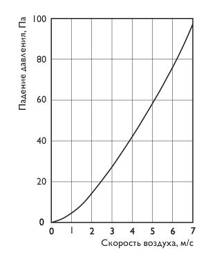 Фильтр для круглых каналов ФВ (панельного типа) 125