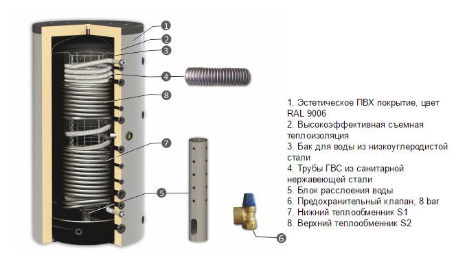 Высокоэффективные теплообменники порядок сборки пластинчатого теплообменника apv