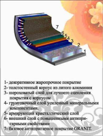 сковородки из титанового покрытия россия: