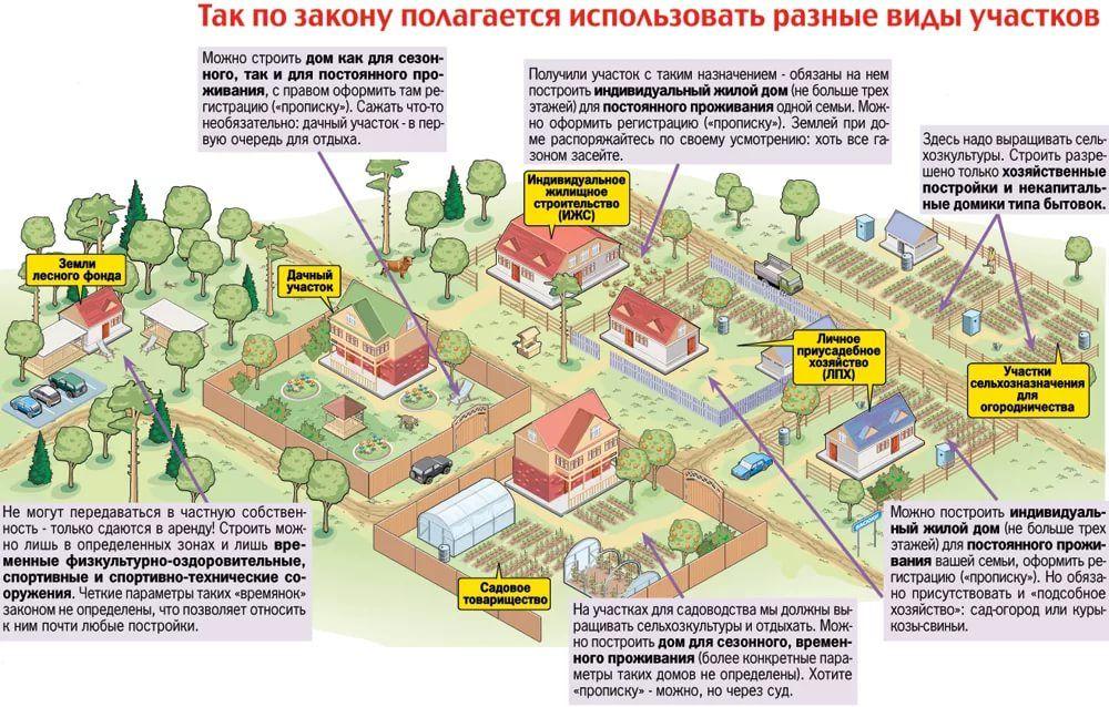 индивидуальная жилая застройка и индивидуальное жилищное строительство