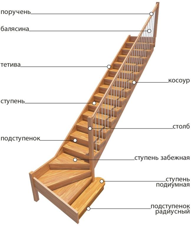 Фото и схемы лестниц в дом