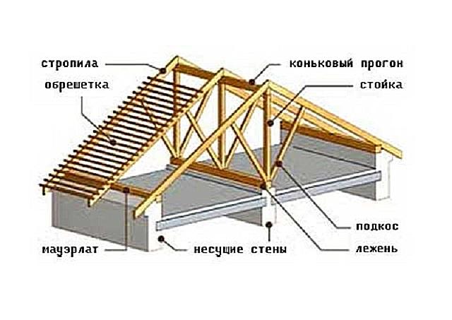 стропильные системы крыш с фото