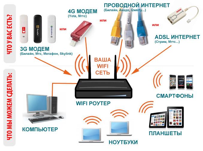 Есть проводной интернет как сделать wifi 613