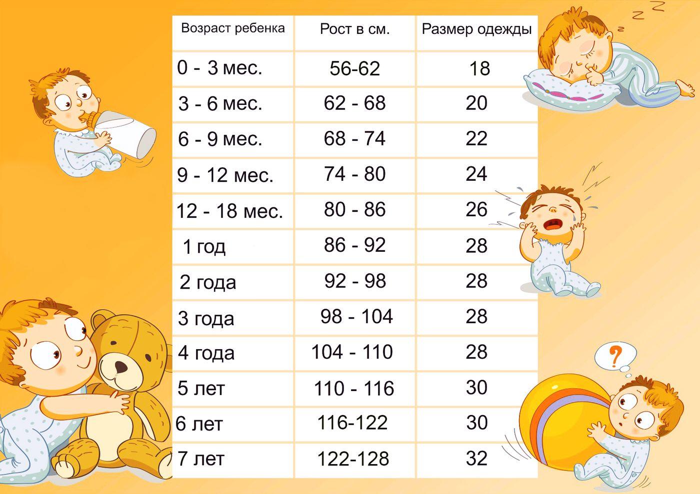 Рост детей по месяцам