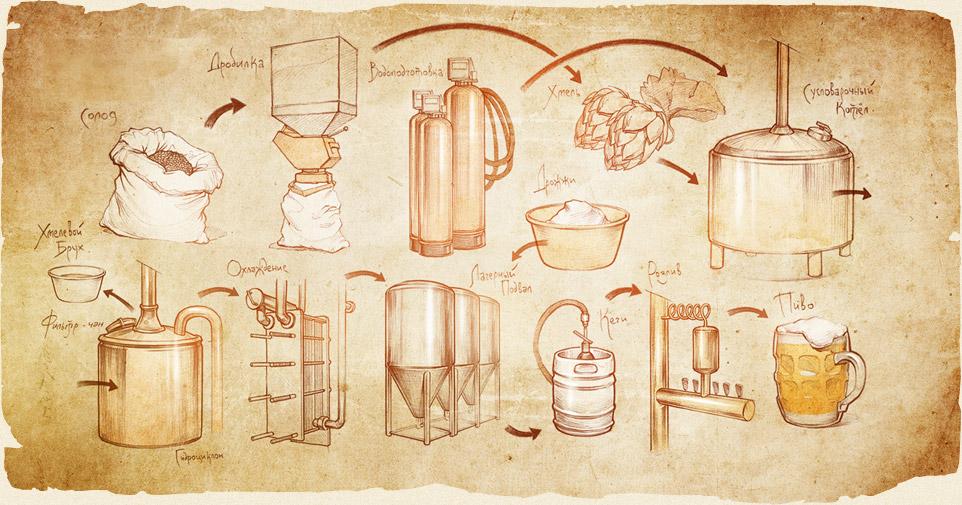 Рецепты с пошагово под пиво