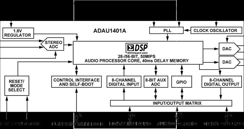 Встроенный DSP процессор в FlyAudio G-серии