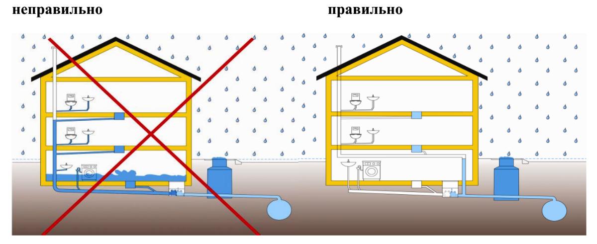 монтаж канализационный затвор hl 715.2 epc с электроприводом