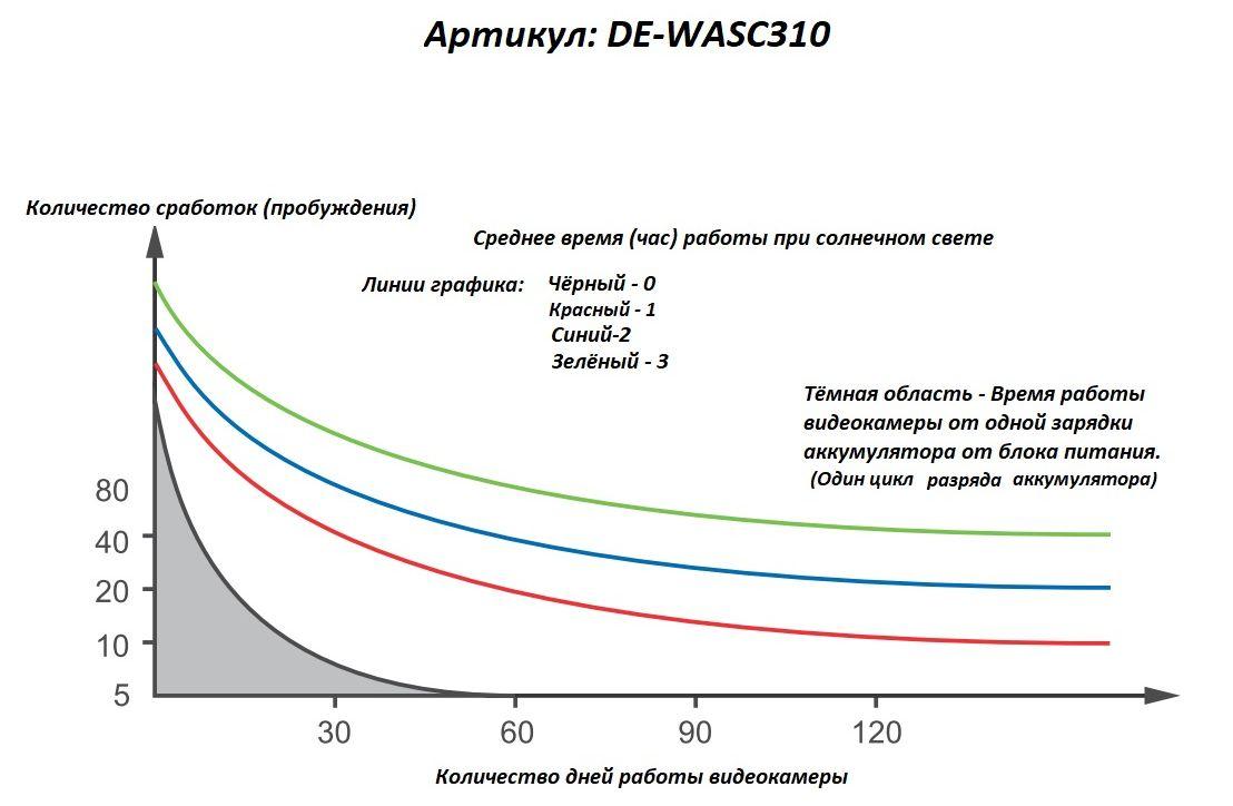 График работы автономной WiFi видеокамеры Артикул: DE-WASC310