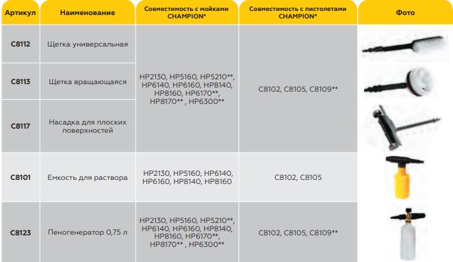 таблица совместимости щеток чемпион
