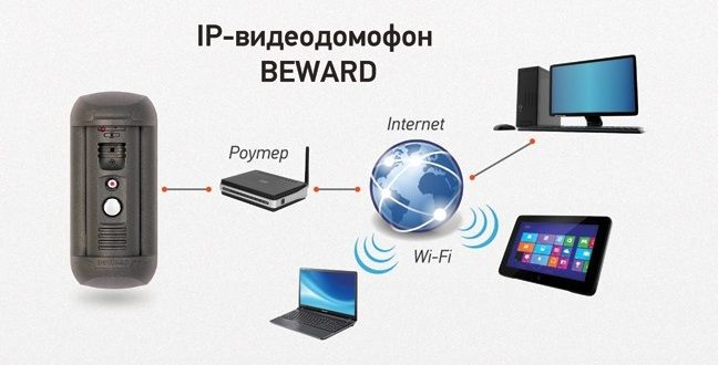 Возможности IP-видеодомофона Beward™ DS03MP