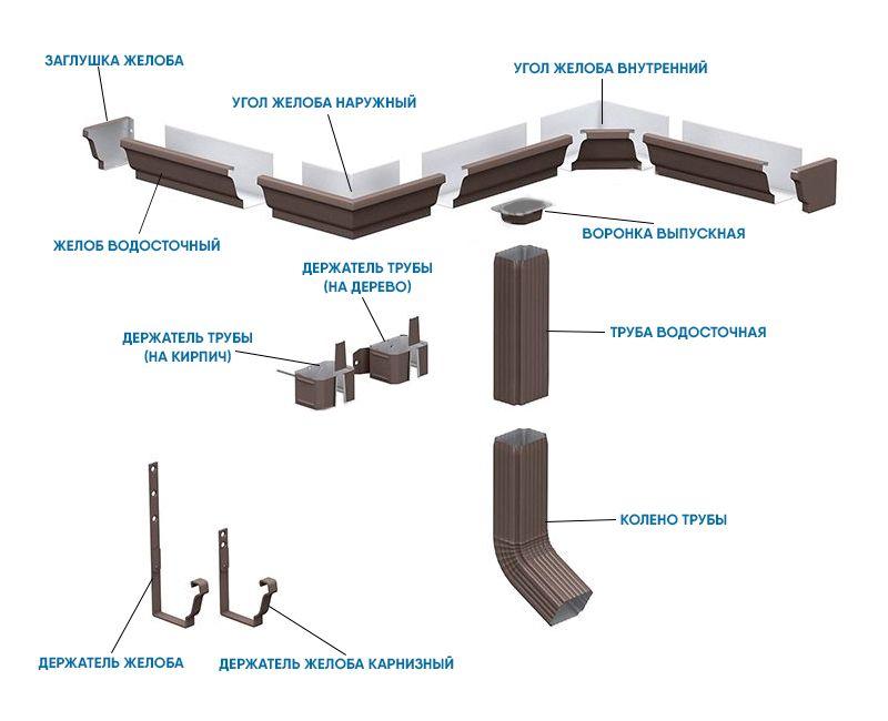 Схема металлической водосточной системы