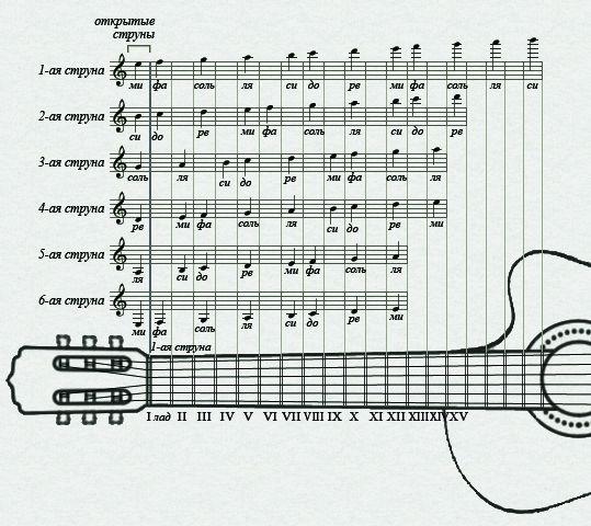 обозначение нот на грифе гитары