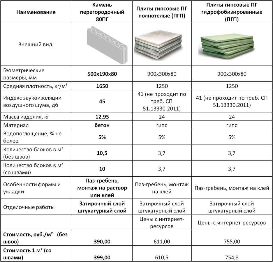 пазогребневые блоки технические характеристики