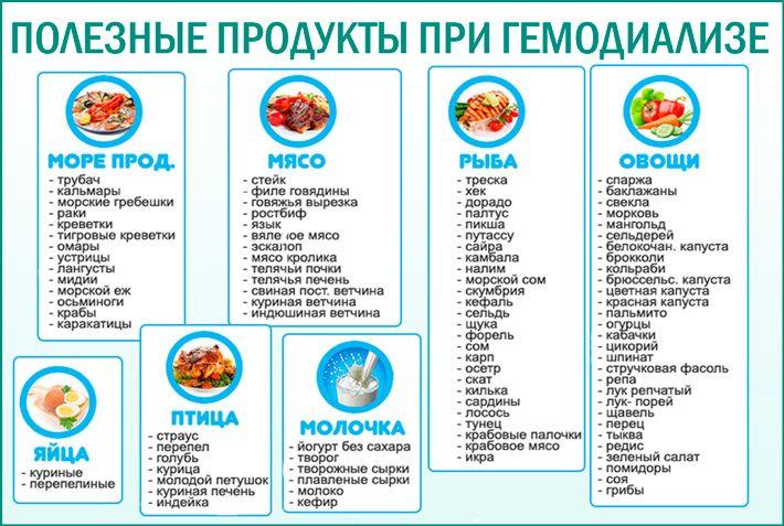 диета при гемодиализе список продуктов