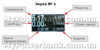 USB Safety Tester показания экрана