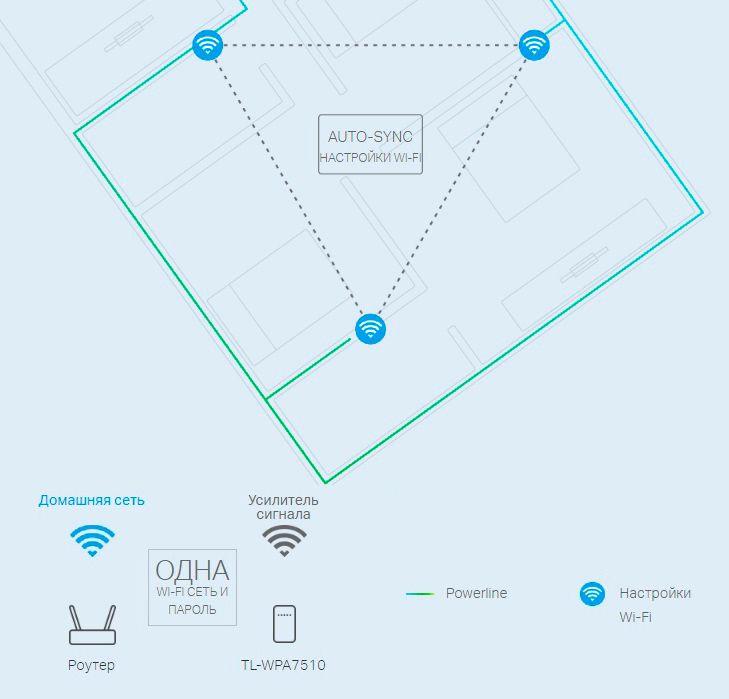 TP-LINK, HomePlug AV2 Сетевой адаптер PowerLine 1200 Мбит/с Ethernet + WiFi точка доступа (комплект