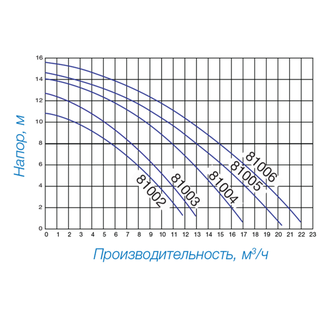 Насос Hayward Powerline 81002 (0,25 НР)