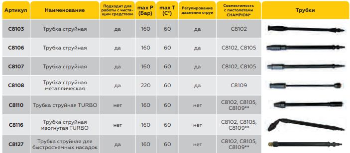 таблица совместимости трубок чемпион