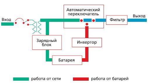 Принцип работы РЕСАНТА УБП-1000