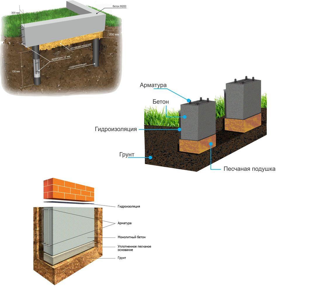 фундамент для песчаного грунта