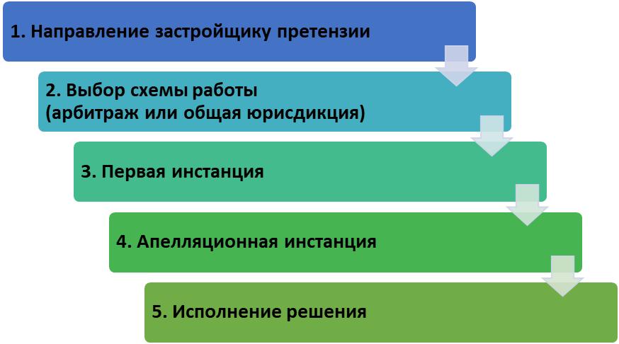 Схема общего алгоритма взыскания неустойки по ДДУ