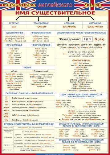 Английский язык - Грамматика - Существительное - Классификация