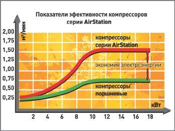 Показатели эффективности компрессоров