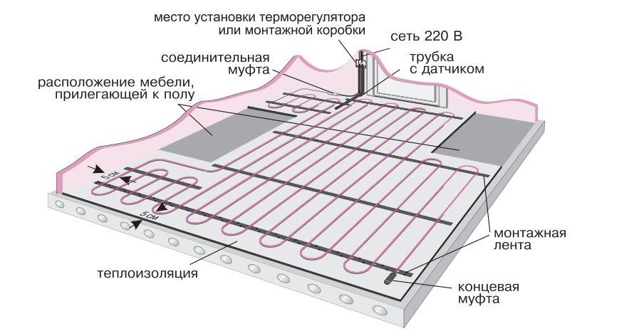 Тёплый пол электрический Green схема укладки