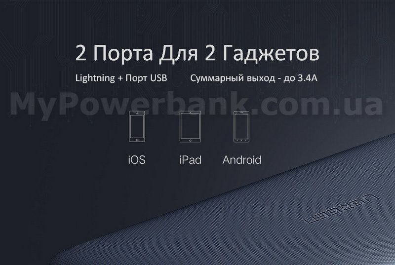Powerbank Ugreen 20000mAh MFi для iPhone - отзывы