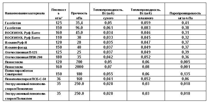 вес пенополистирола
