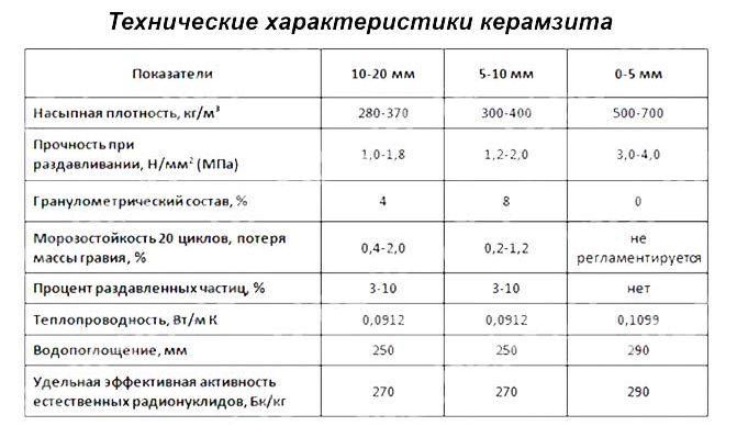 объемный вес керамзитового гравия