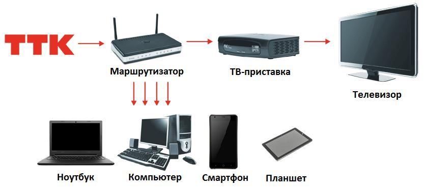 Схема Подключения к Домашнему Интернету ТТК