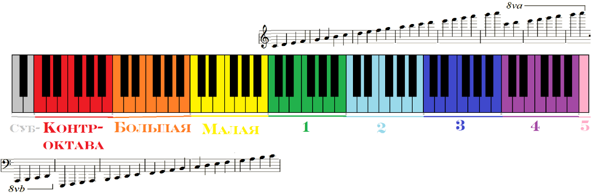 обозначение октав на пианино и фортепиано
