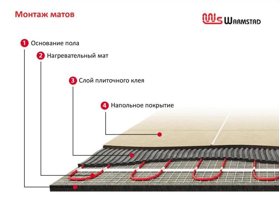 Тёплый пол под плитку Warmstad WSM в разрезе