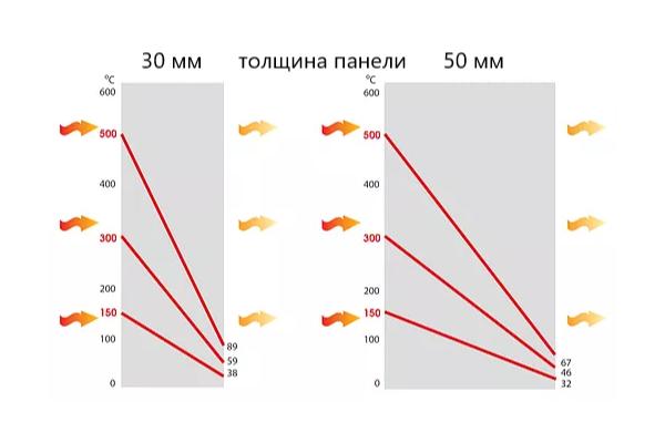 График показывает как суперизол понижает передачу температуры рассеивая её