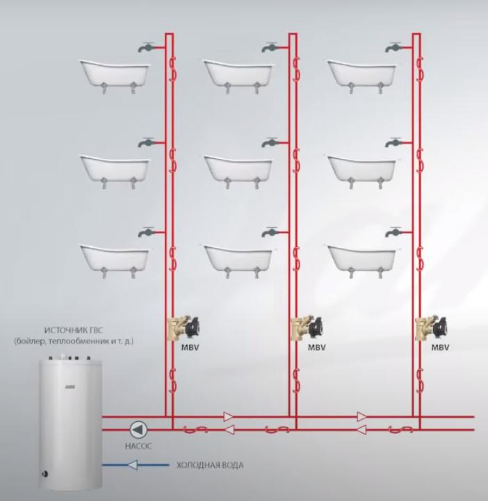 Схема разводки на подачу горячей воды после бойлера с клапанами данфосс